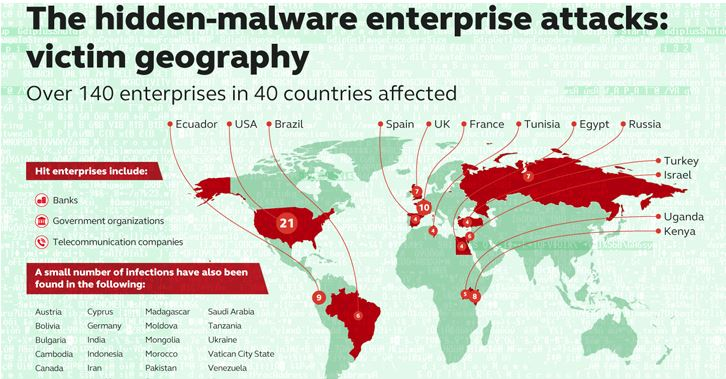Fileless Malware Cyber Security Geography